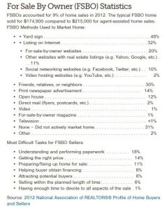 FSBO Stats